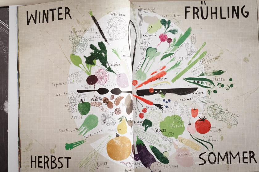 Vegetarisches Kochbuch Tim Mälzer Greenbox